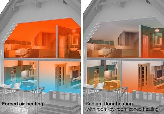 Forced air versus radiant floor heating graphic