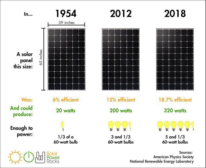 Solar panel efficiency chart