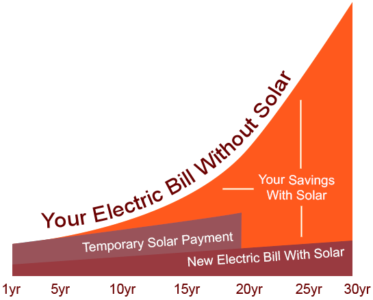 Scale of Solar Prices Over Time